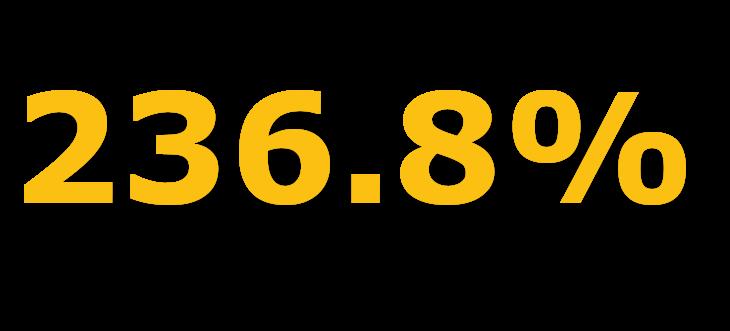 236.8%